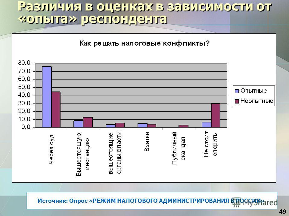 49 Различия в оценках в зависимости от «опыта» респондента Источник: Опрос «РЕЖИМ НАЛОГОВОГО АДМИНИСТРИРОВАНИЯ В РОССИИ»