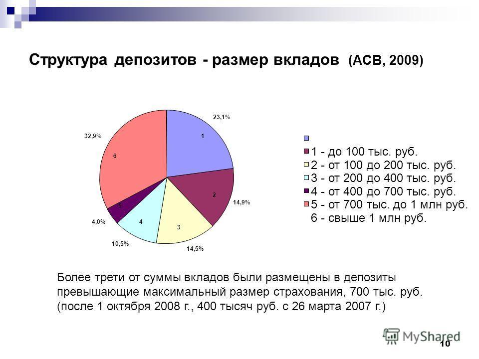 10 Структура депозитов - размер вкладов (АСВ, 2009) 23,1% 14,9% 14,5% 10,5% 4,0% 32,9% 1 - до 100 тыс. руб. 2 - от 100 до 200 тыс. руб. 3 - от 200 до 400 тыс. руб. 4 - от 400 до 700 тыс. руб. 5 - от 700 тыс. до 1 млн руб. 6 - свыше 1 млн руб. 2 1 3 4