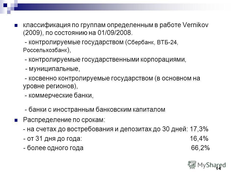 14 классификация по группам определенным в работе Vernikov (2009), по состоянию на 01/09/2008. - контролируемые государством ( Сбербанк, ВТБ-24, Россельхозбанк ), - контролируемые государственными корпорациями, - муниципальные, - косвенно контролируе
