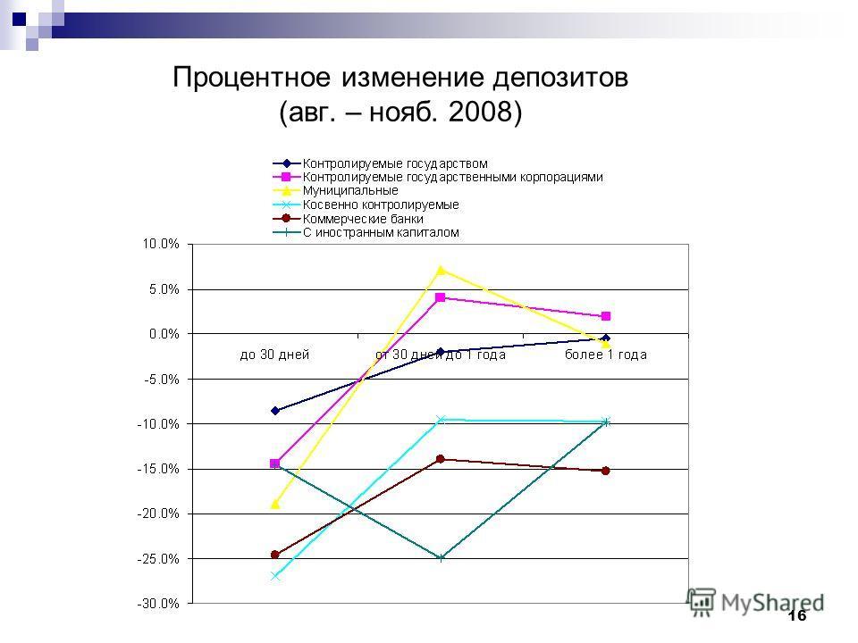 16 Процентное изменение депозитов (авг. – нояб. 2008)