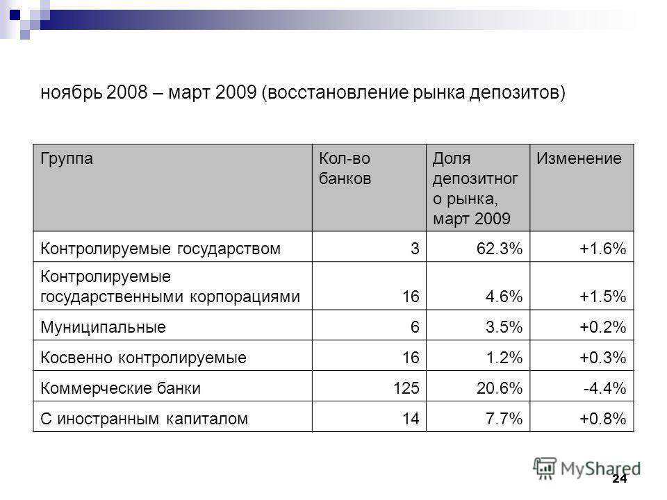 24 ноябрь 2008 – март 2009 (восстановление рынка депозитов) ГруппаКол-во банков Доля депозитног о рынка, март 2009 Изменение Контролируемые государством362.3%+1.6% Контролируемые государственными корпорациями164.6%+1.5% Муниципальные63.5%+0.2% Косвен