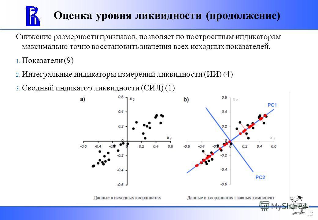 11 Оценка уровня ликвидности Метод модифицированной первой главной компоненты (С.А. Айвазян) Интегральные индикаторы измерений ликвидности (объем, время, цен. отклонение и цен. влияние) Показатели ликвидности, сгруппированные по измерениям ликвидност