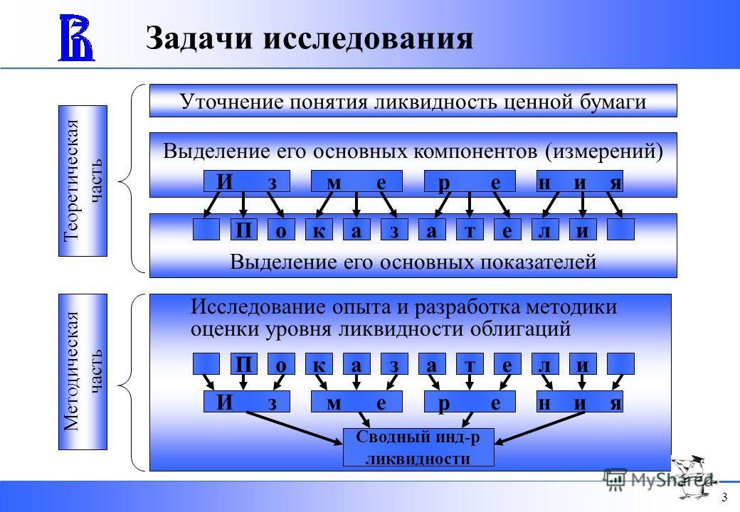 2 Цель исследования Разработка научно-теоретических подходов к оценке уровня ликвидности негосударственных облигаций и практических рекомендаций по повышению эффективности российского рынка негосударственных облигаций.