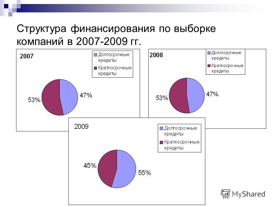 Структура финансирования по выборке компаний в 2007-2009 гг.
