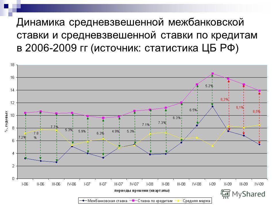 Динамика средневзвешенной межбанковской ставки и средневзвешенной ставки по кредитам в 2006-2009 гг (источник: статистика ЦБ РФ)