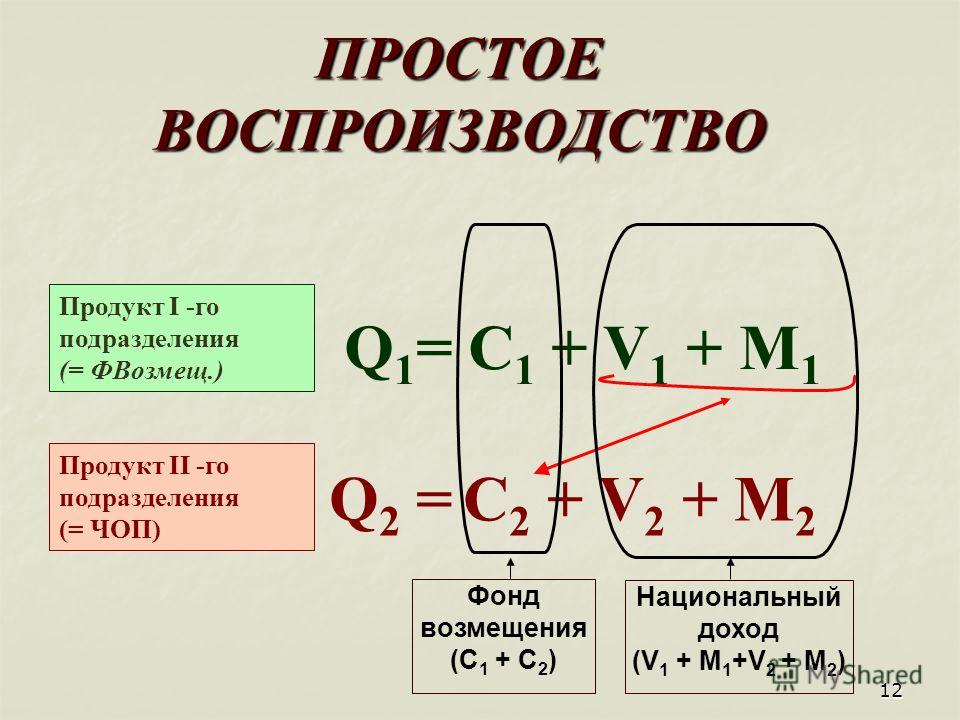 12 ПРОСТОЕ ВОСПРОИЗВОДСТВО Фонд возмещения (С 1 + С 2 ) Национальный доход (V 1 + M 1 +V 2 + M 2 ) Q 1 = C 1 + V 1 + M 1 Q 2 = C 2 + V 2 + M 2 Продукт I -го подразделения (= ФВозмещ.) Продукт II -го подразделения (= ЧОП)