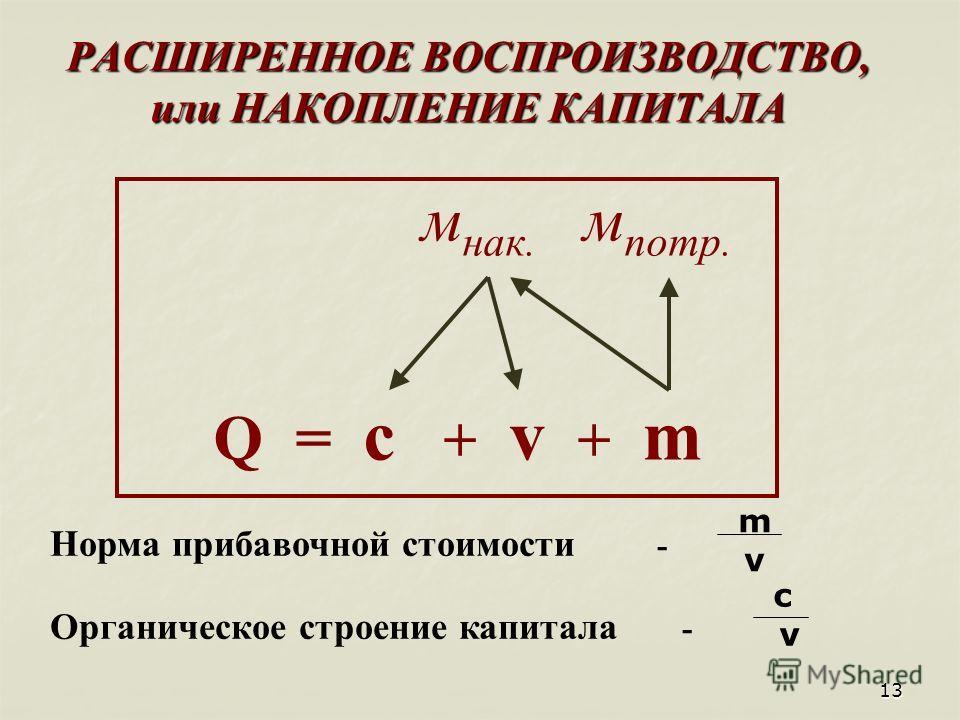 13 РАСШИРЕННОЕ ВОСПРОИЗВОДСТВО, или НАКОПЛЕНИЕ КАПИТАЛА м нак. м потр. Q = c + v + m Норма прибавочной стоимости - Органическое строение капитала - m v c v