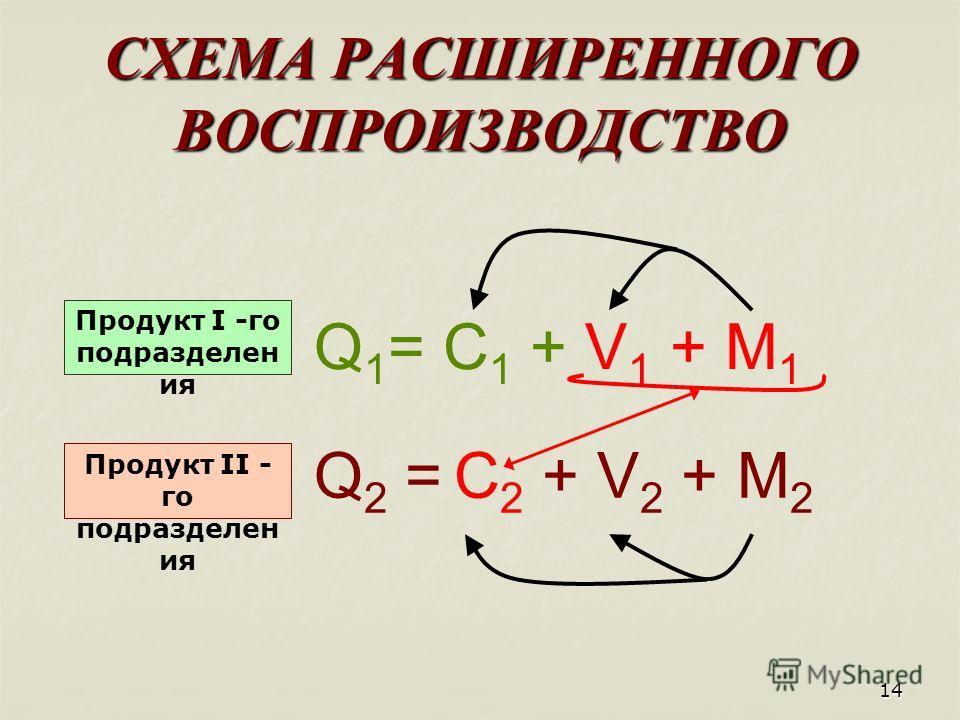 14 СХЕМА РАСШИРЕННОГО ВОСПРОИЗВОДСТВО Q 1 = C 1 + V 1 + M 1 Q 2 = C 2 + V 2 + M 2 Продукт I -го подразделен ия Продукт II - го подразделен ия