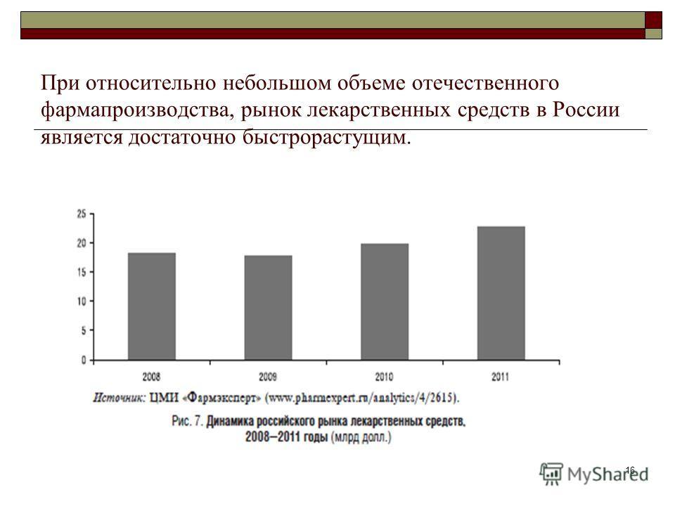 16 При относительно небольшом объеме отечественного фармапроизводства, рынок лекарственных средств в России является достаточно быстрорастущим.