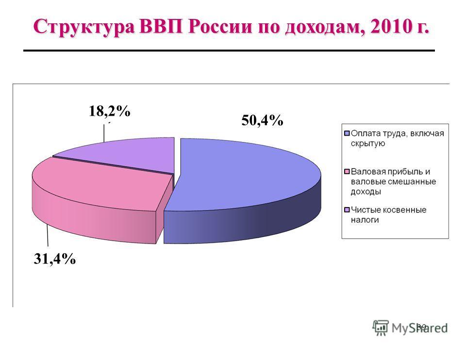 38 Подсчет ВВП по доходам в России ВВП подсчитывается как сумма первичных доходов, включающих: оплату труда наемных работников, которая складывается из двух компонентов: - заработной платы; - отчислений работодателей на социальное страхо- вание чисты