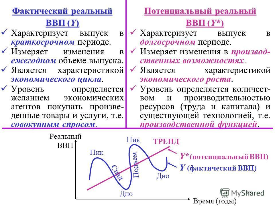 72 ФактическийПотенциальный Фактический и Потенциальный реальный ВВП Чтобы измерить изменение количеств, т.е. физичес- кого объема выпуска, может использоваться только показатель реального ВВП, так как он предполагает неизменные цены. краткосрочный д