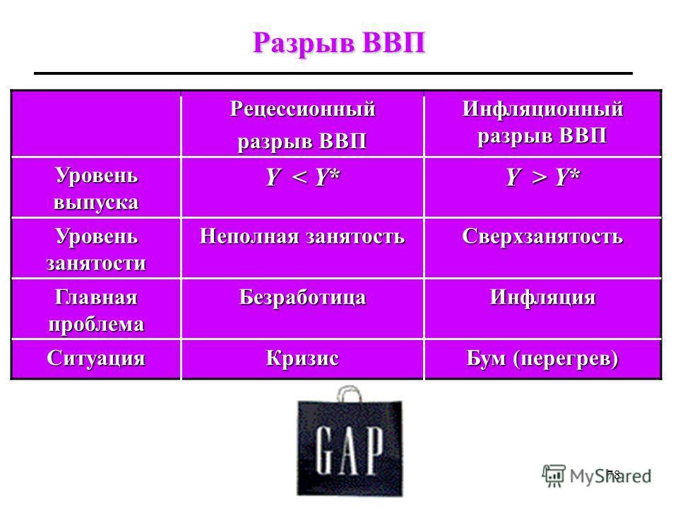 77 Разрыв ВВП Отклонение фактического реального ВВП (Y) (от потенциального уровня (Y*) называется разрывом ВВП (GDP gap) или разрывом выпуска. Pазрыв ВВП = Потенциальный ВВП – Фактический ВВП = Y* – Y = Y* – Y Разрыв ВВП может быть: положительным рец