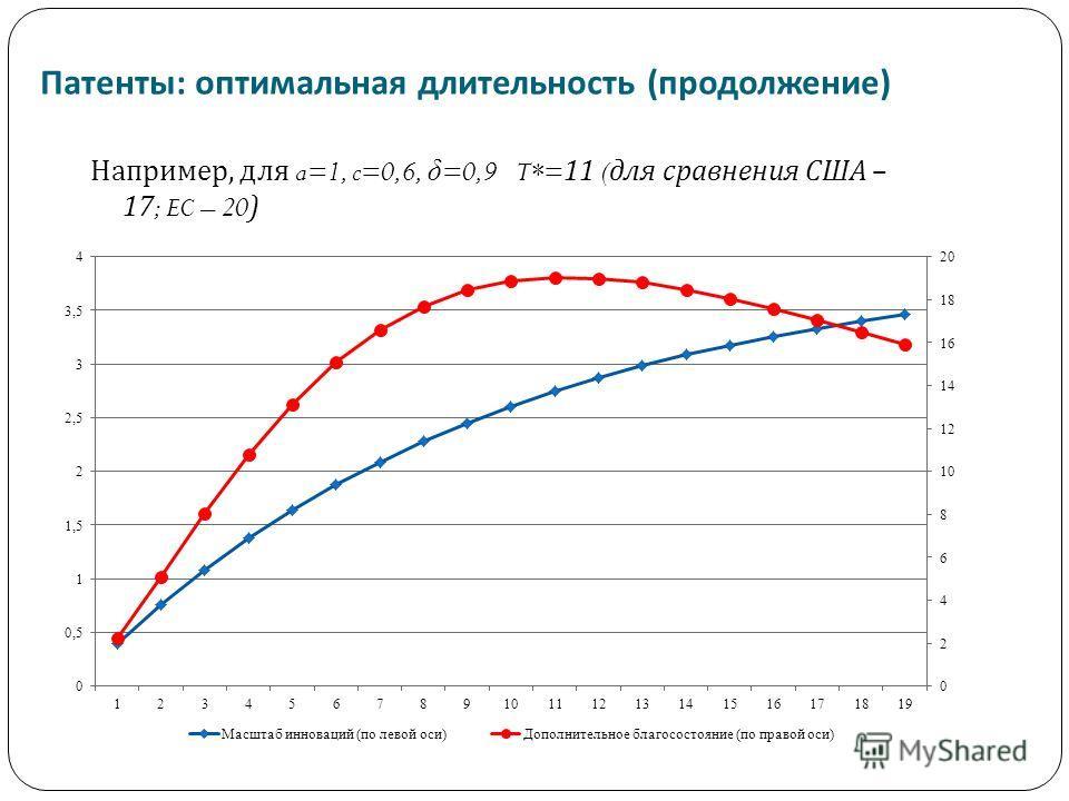 Патенты : оптимальная длительность ( продолжение ) Например, для a=1, c=0,6, δ =0,9 T*=11 ( для сравнения США – 17; EC – 20)