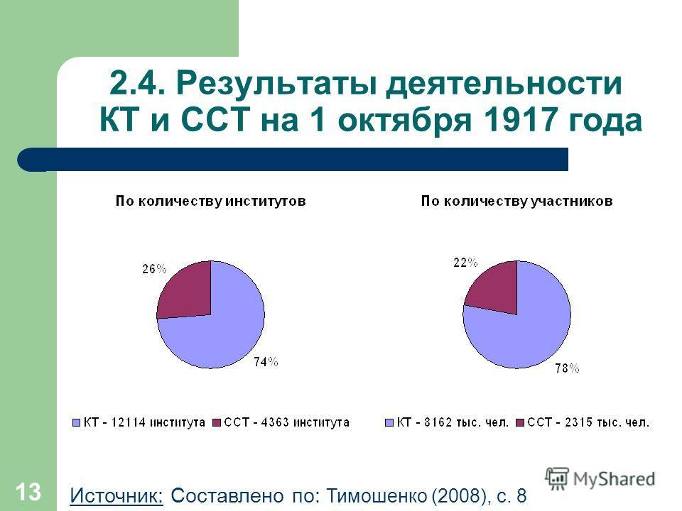 13 2.4. Результаты деятельности КТ и ССТ на 1 октября 1917 года Источник: Составлено по: Тимошенко (2008), с. 8