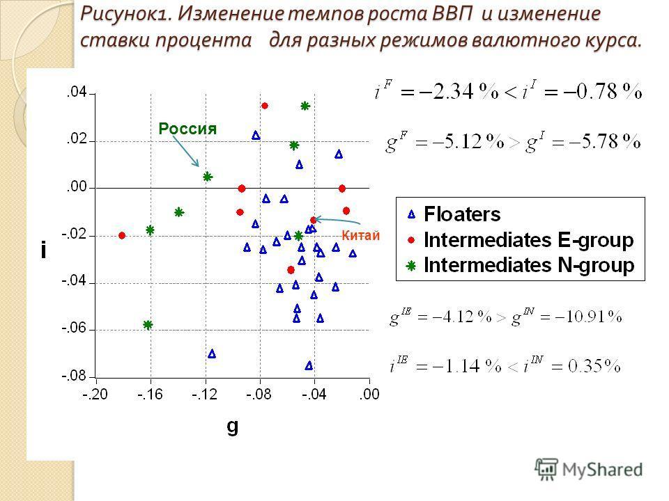Рисунок 1. Изменение темпов роста ВВП и изменение ставки процента для разных режимов валютного курса. Китай Россия