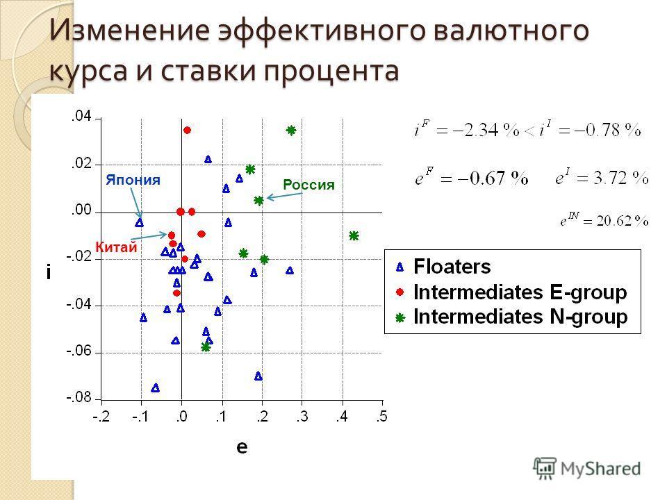 Изменение эффективного валютного курса и ставки процента Россия Китай Япония