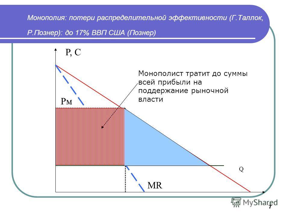 7 Монополия: потери распределительной эффективности (Г.Таллок, Р.Познер): до 17% ВВП США (Познер) P, С Q Рм Рс МR Монополист тратит до суммы всей прибыли на поддержание рыночной власти