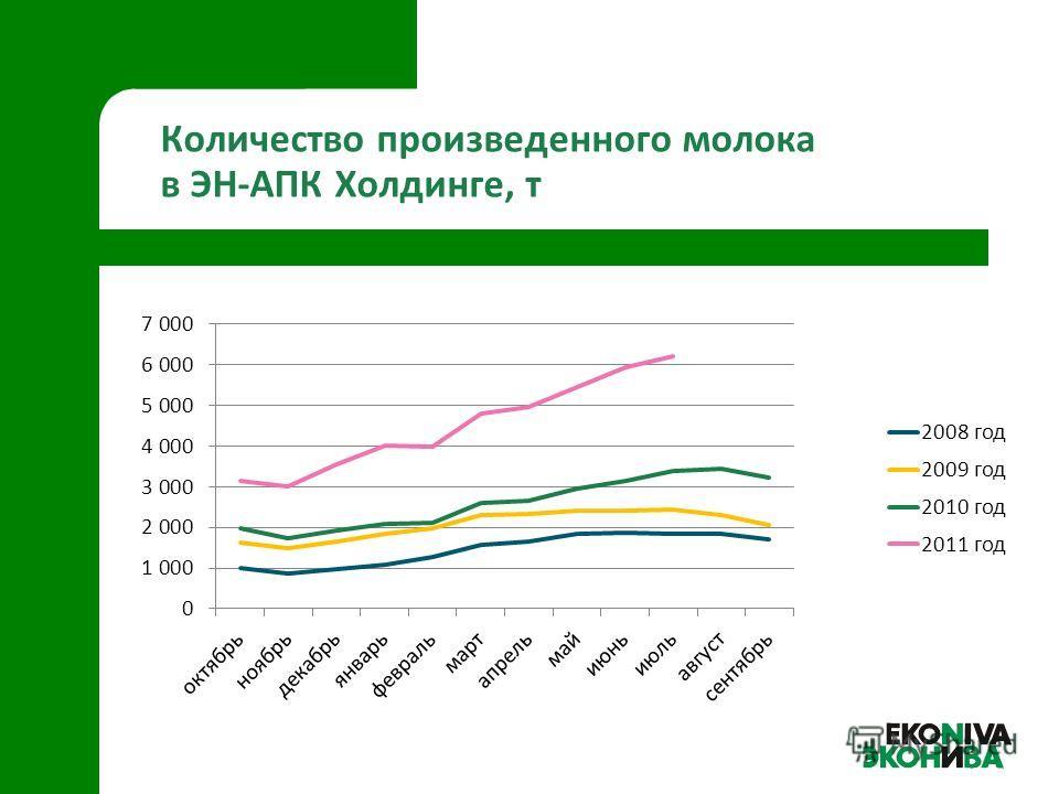 Количество произведенного молока в ЭН-АПК Холдинге, т