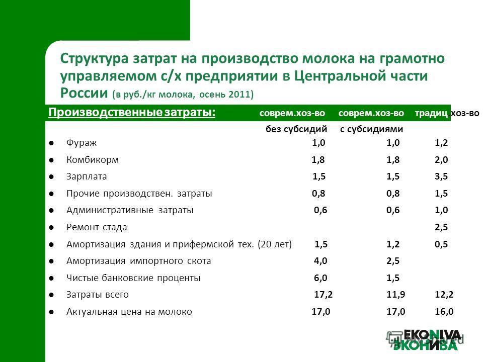 Структура затрат на производство молока на грамотно управляемом с/х предприятии в Центральной части России (в руб./кг молока, осень 2011) Производственные затраты: соврем.хоз-во соврем.хоз-во традиц.хоз-во без субсидий с субсидиями Фураж 1,0 1,01,2 К