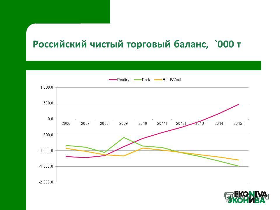 Российский чистый торговый баланс, `000 т