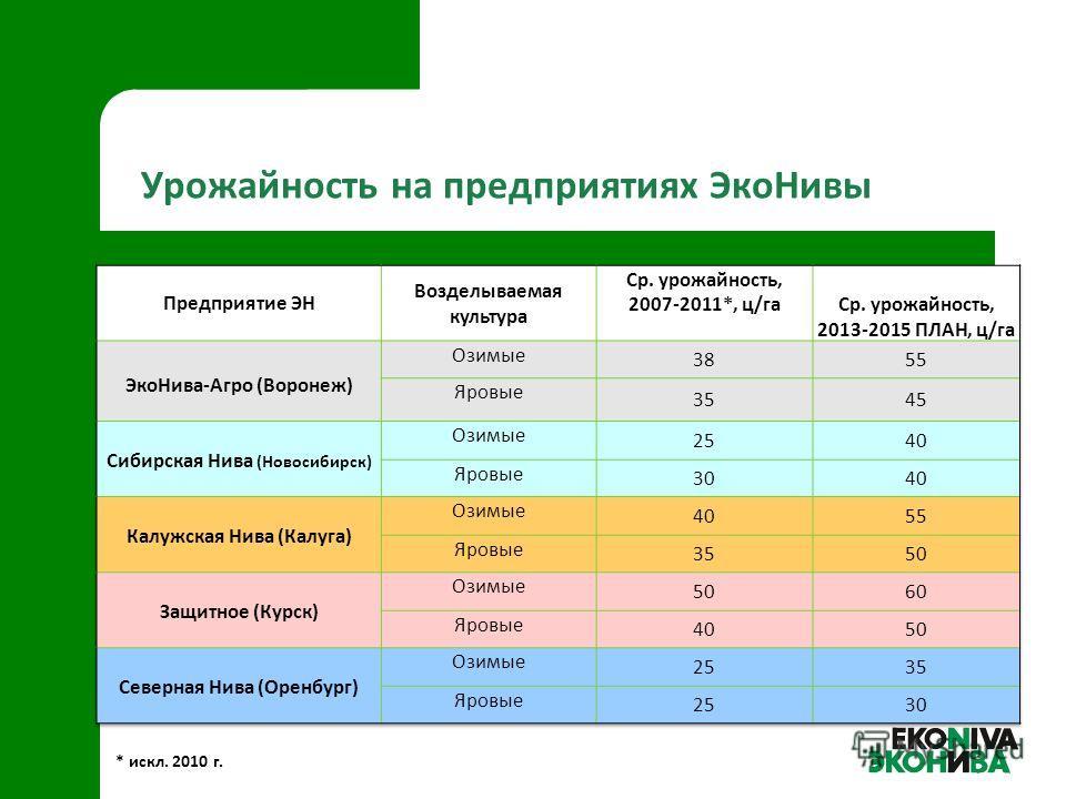 Урожайность на предприятиях ЭкоНивы * искл. 2010 г.
