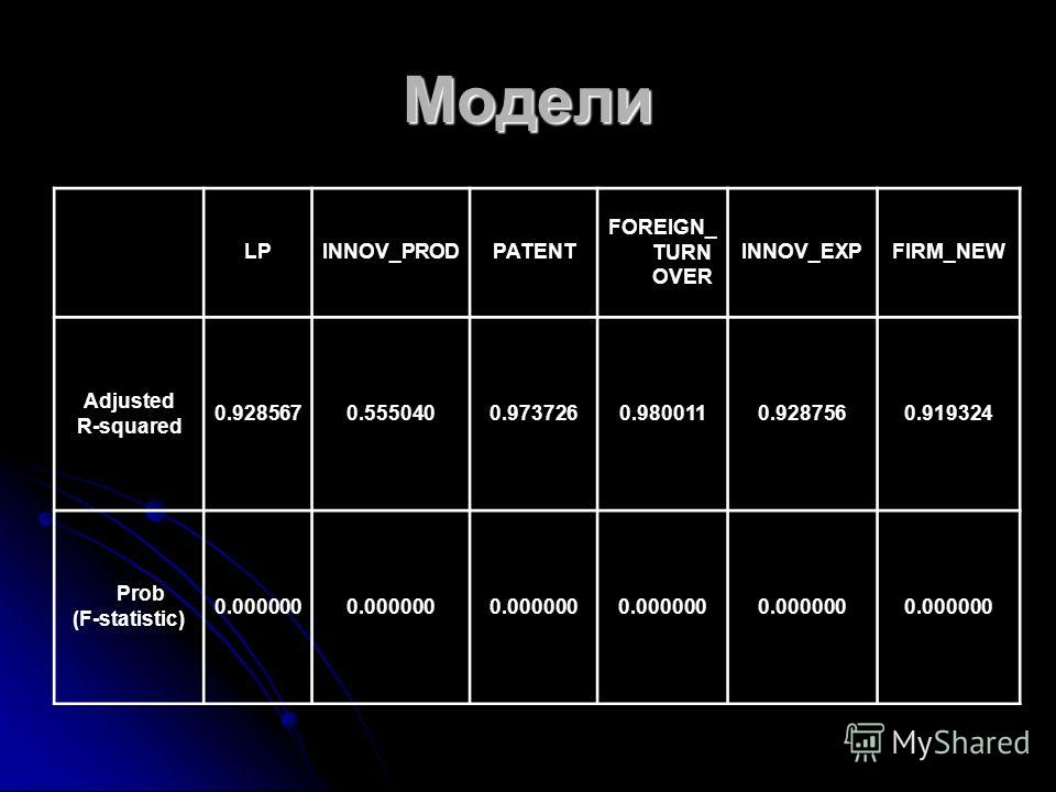 Модели LPINNOV_PRODPATENT FOREIGN_ TURN OVER INNOV_EXPFIRM_NEW Adjusted R-squared 0.9285670.5550400.9737260.9800110.9287560.919324 Prob (F-statistic) 0.000000