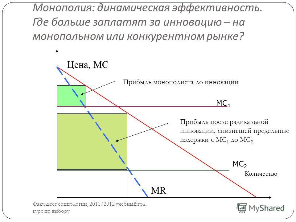 Монополия : динамическая эффективность. Где больше заплатят за инновацию – на монопольном или конкурентном рынке ? Цена, МС Количество МR МС 2 МС 1 Прибыль после радикальной инновации, снизившей предельные издержки с MC 1 до MC 2 Прибыль монополиста