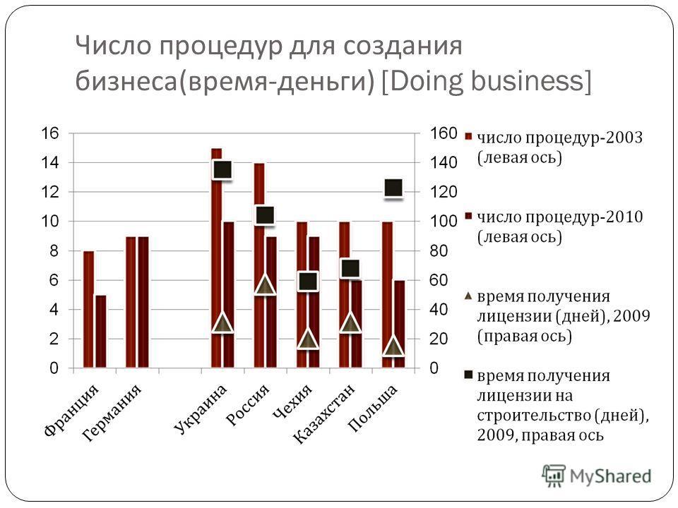 Число процедур для создания бизнеса ( время - деньги ) [Doing business]