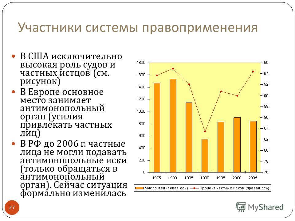Участники системы правоприменения В США исключительно высокая роль судов и частных истцов ( см. рисунок ) В Европе основное место занимает антимонопольный орган ( усилия привлекать частных лиц ) В РФ до 2006 г. частные лица не могли подавать антимоно