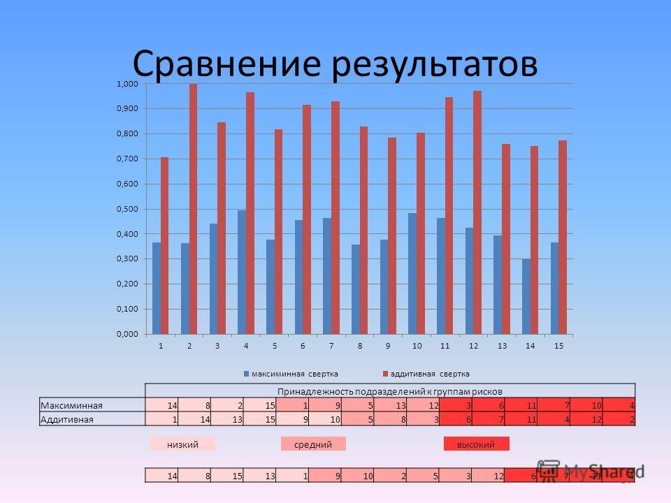 Сравнение результатов 14 Принадлежность подразделений к группам рисков Максиминная148215195131236117104 Аддитивная114131591058367114122 низкийсреднийвысокий 148151319102531267114