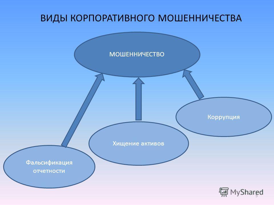 Хищение активов Фальсификация отчетности Коррупция МОШЕННИЧЕСТВО ВИДЫ КОРПОРАТИВНОГО МОШЕННИЧЕСТВА 5