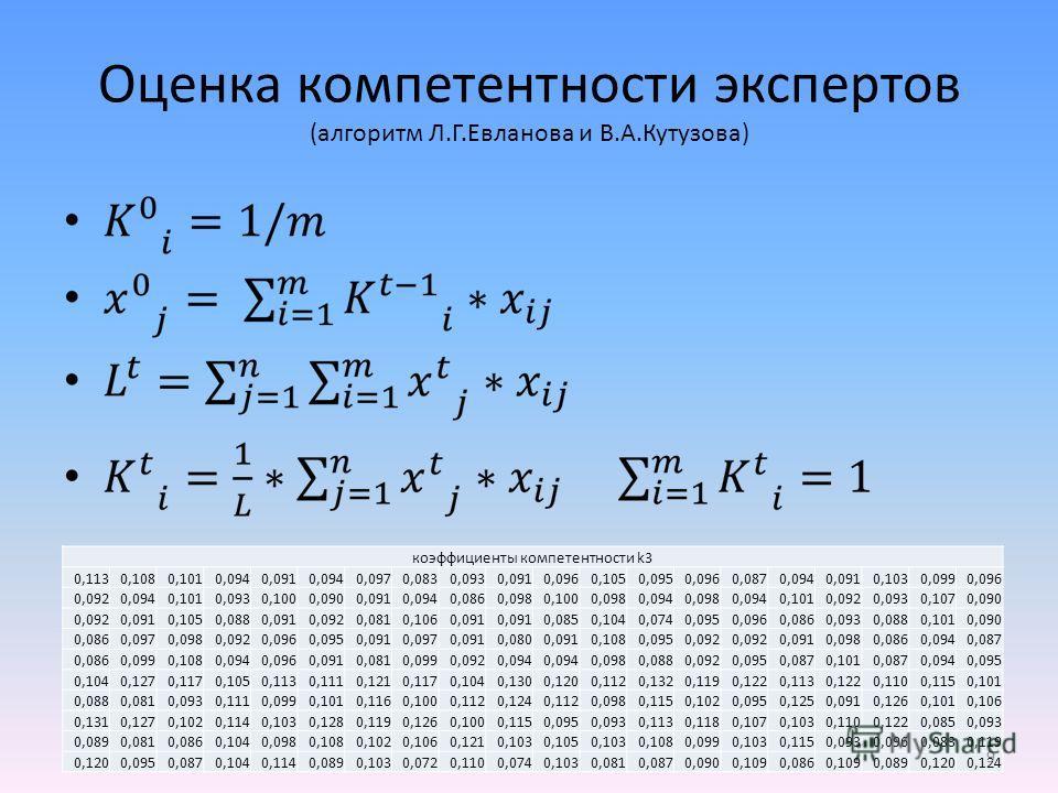 Оценка компетентности экспертов (алгоритм Л.Г.Евланова и В.А.Кутузова) коэффициенты компетентности k3 0,1130,1080,1010,0940,0910,0940,0970,0830,0930,0910,0960,1050,0950,0960,0870,0940,0910,1030,0990,096 0,0920,0940,1010,0930,1000,0900,0910,0940,0860,