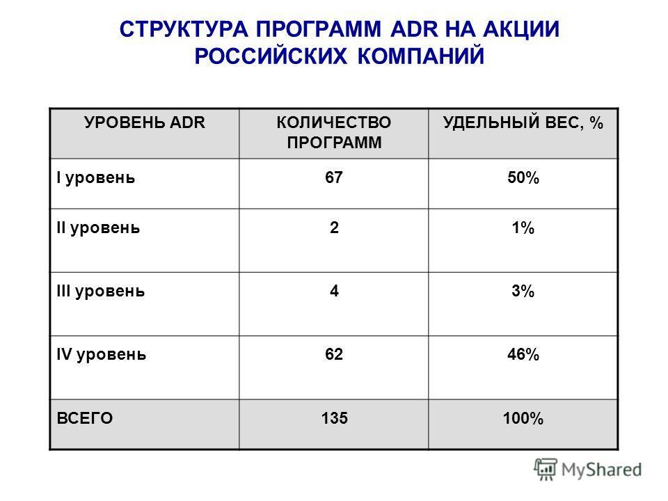 СТРУКТУРА ПРОГРАММ ADR НА АКЦИИ РОССИЙСКИХ КОМПАНИЙ УРОВЕНЬ ADRКОЛИЧЕСТВО ПРОГРАММ УДЕЛЬНЫЙ ВЕС, % I уровень6750% II уровень 21% III уровень 43% IV уровень 6246% ВСЕГО135100%