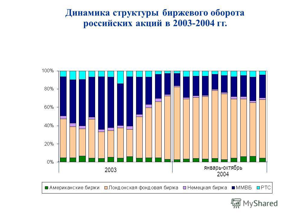 Динамика структуры биржевого оборота российских акций в 2003-2004 гг. 2003 январь-октябрь 2004