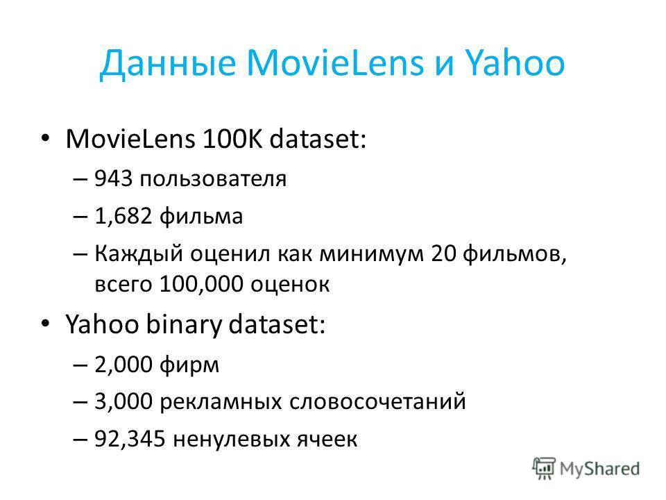 Данные MovieLens и Yahoo MovieLens 100K dataset: – 943 пользователя – 1,682 фильма – Каждый оценил как минимум 20 фильмов, всего 100,000 оценок Yahoo binary dataset: – 2,000 фирм – 3,000 рекламных словосочетаний – 92,345 ненулевых ячеек