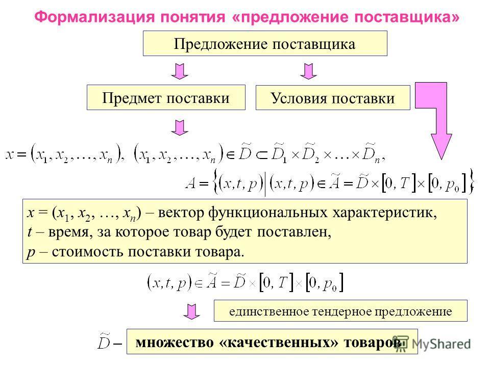 Формализация понятия «предложение поставщика» Предложение поставщика Предмет поставки Условия поставки x = (x 1, x 2, …, x n ) – вектор функциональных характеристик, t – время, за которое товар будет поставлен, p – стоимость поставки товара. единстве