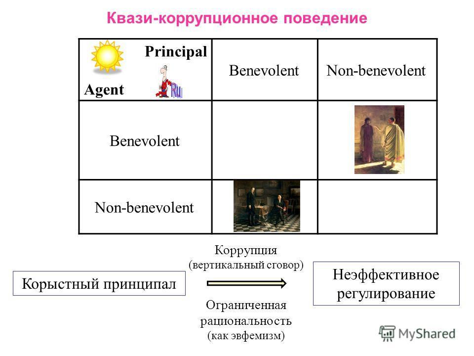Квази-коррупционное поведение Principal Agent BenevolentNon-benevolent Benevolent Non-benevolent Корыстный принципал Неэффективное регулирование Коррупция (вертикальный сговор) Ограниченная рациональность (как эвфемизм)