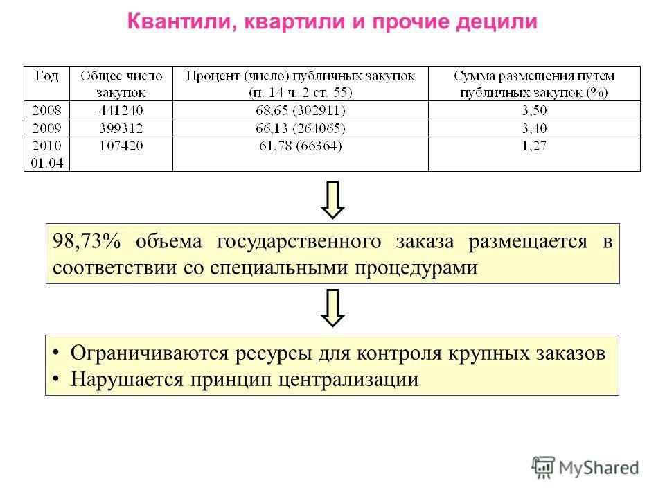 Квантили, квартили и прочие децили 98,73% объема государственного заказа размещается в соответствии со специальными процедурами Ограничиваются ресурсы для контроля крупных заказов Нарушается принцип централизации