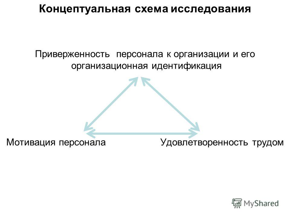 Приверженность персонала к организации и его организационная идентификация Мотивация персонала Удовлетворенность трудом Концептуальная схема исследования