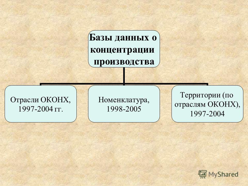 Базы данных о концентрации производства Отрасли ОКОНХ, 1997-2004 гг. Номенклатура, 1998-2005 Территории (по отраслям ОКОНХ), 1997-2004