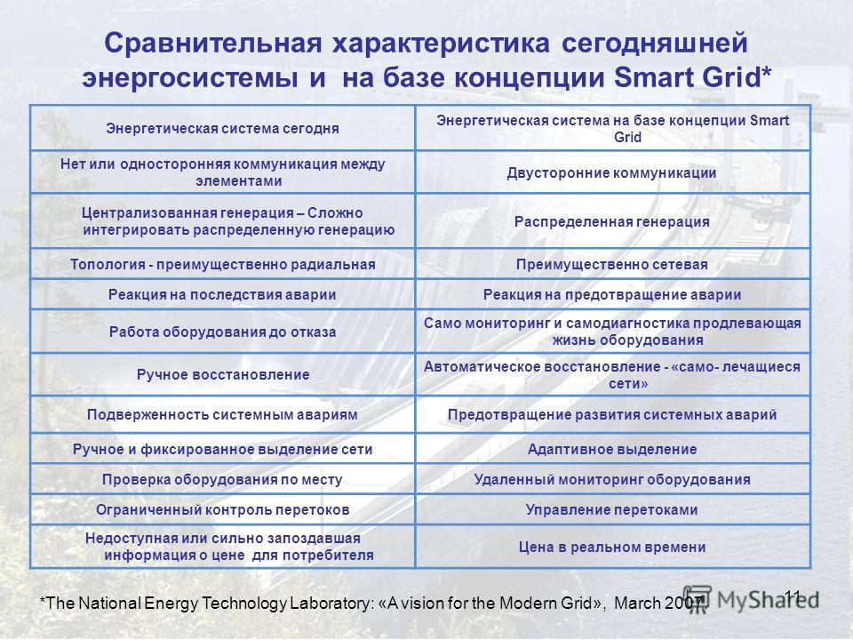 11 Сравнительная характеристика сегодняшней энергосистемы и на базе концепции Smart Grid* Энергетическая система сегодня Энергетическая система на базе концепции Smart Grid Нет или односторонняя коммуникация между элементами Двусторонние коммуникации