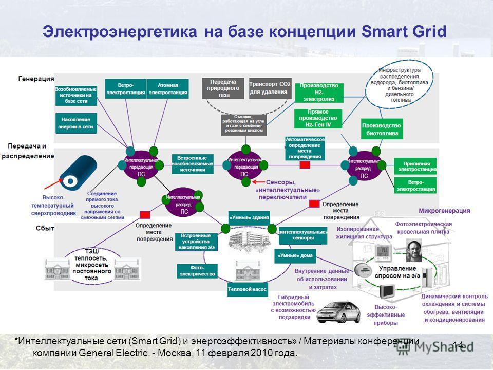 14 Электроэнергетика на базе концепции Smart Grid *Интеллектуальные сети (Smart Grid) и энергоэффективность» / Материалы конференции компании General Electric. - Москва, 11 февраля 2010 года.