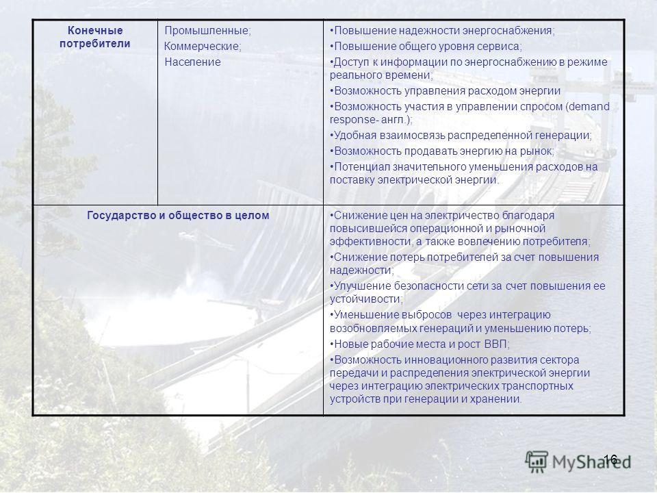 16 Конечные потребители Промышленные; Коммерческие; Население Повышение надежности энергоснабжения; Повышение общего уровня сервиса; Доступ к информации по энергоснабжению в режиме реального времени; Возможность управления расходом энергии Возможност
