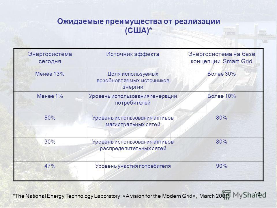 18 Ожидаемые преимущества от реализации (США)* Энергосистема сегодня Источник эффектаЭнергосистема на базе концепции Smart Grid Менее 13%Доля используемых возобновляемых источников энергии Более 30% Менее 1%Уровень использования генерации потребителе