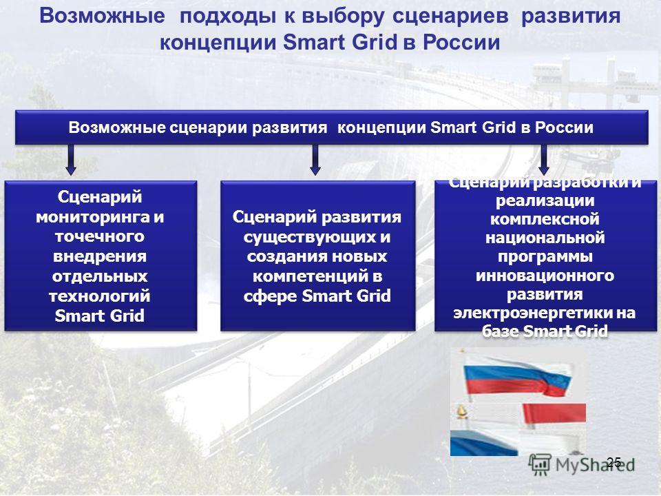 25 Возможные подходы к выбору сценариев развития концепции Smart Grid в России Сценарий разработки и реализации комплексной национальной программы инновационного развития электроэнергетики на базе Smart Grid Сценарий развития существующих и создания