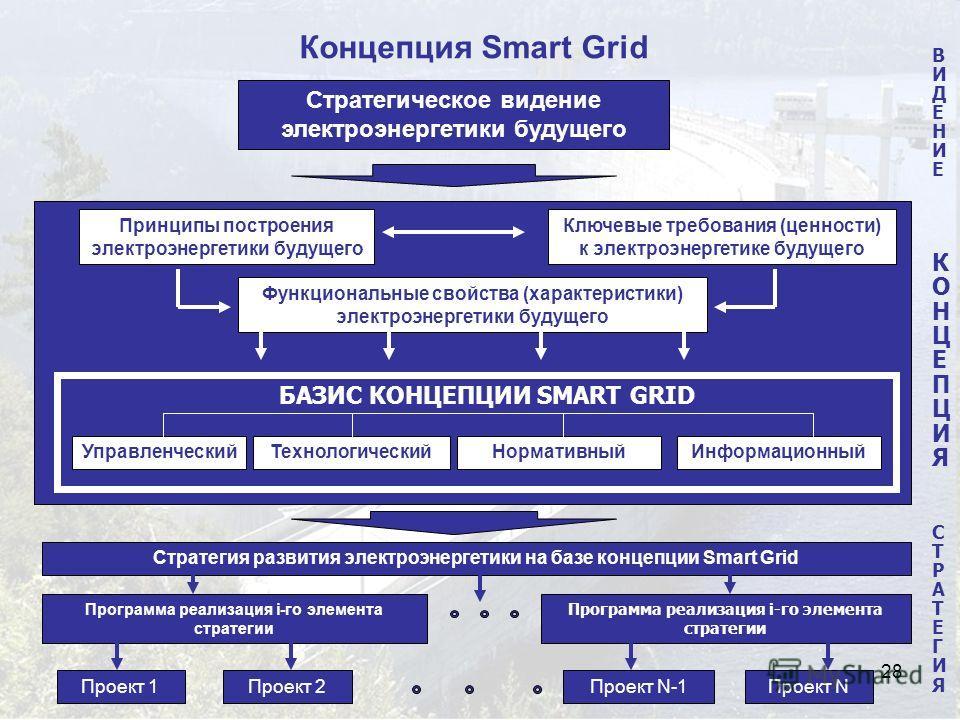 28 Концепция Smart Grid Принципы построения электроэнергетики будущего Ключевые требования (ценности) к электроэнергетике будущего Функциональные свойства (характеристики) электроэнергетики будущего УправленческийТехнологическийИнформационныйНорматив