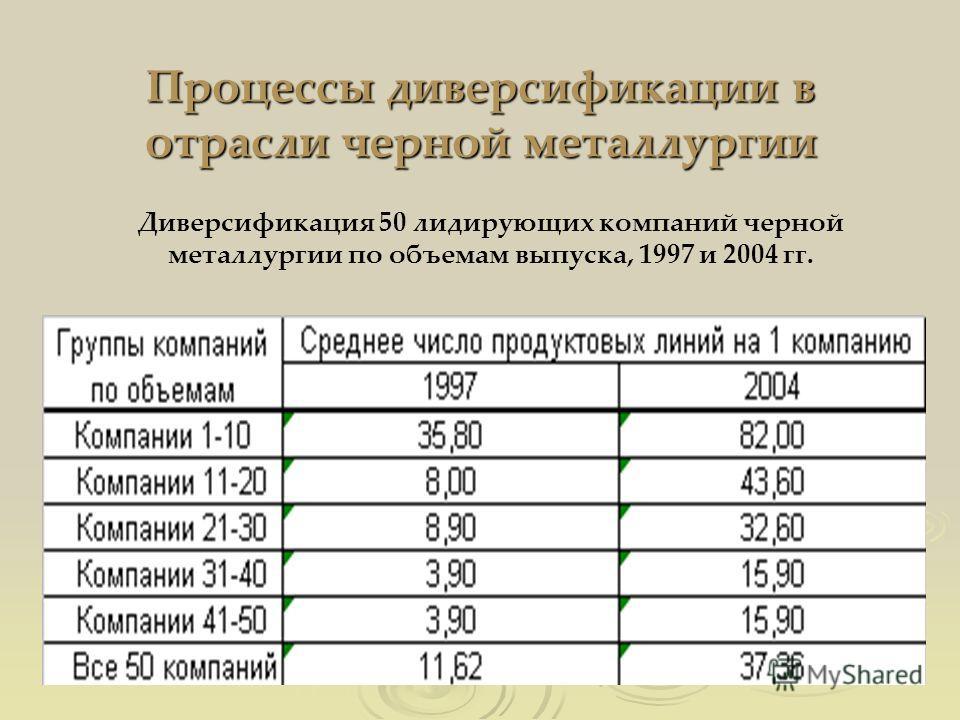 Процессы диверсификации в отрасли черной металлургии Диверсификация 50 лидирующих компаний черной металлургии по объемам выпуска, 1997 и 2004 гг.