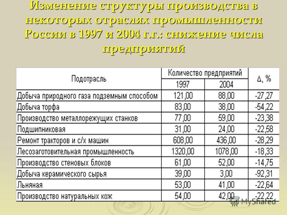 Изменение структуры производства в некоторых отраслях промышленности России в 1997 и 2004 г.г.: снижение числа предприятий