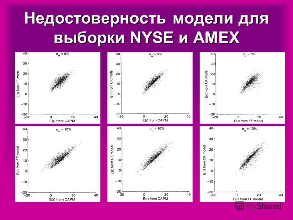 Недостоверность модели для выборки NYSE и AMEX