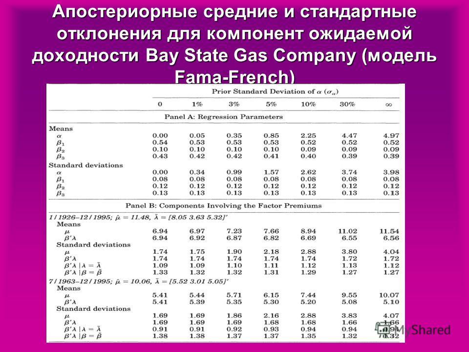 Апостериорные средние и стандартные отклонения для компонент ожидаемой доходности Bay State Gas Company (модель Fama-French)